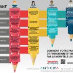 Réforme des concours et de la formation des enseignants : quel impact pour vous ?